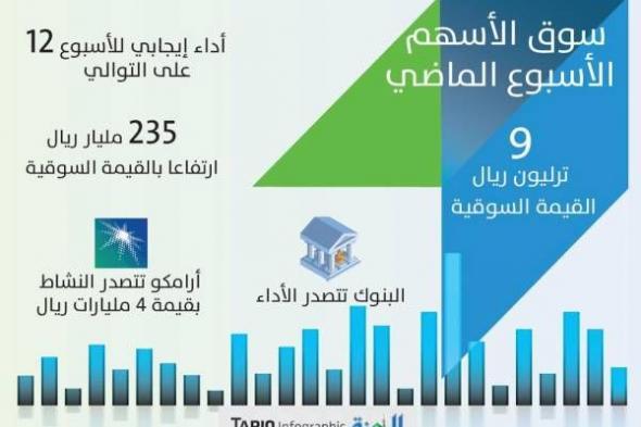 صعود شبه جماعي يرفع القيمة السوقية للأسهم 236 مليار ريال