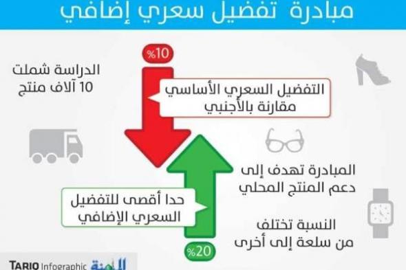 %30 حدا أقصى لدعم 208 منتجات وطنية في مبادرة {التفضيل السعري الإضافي»