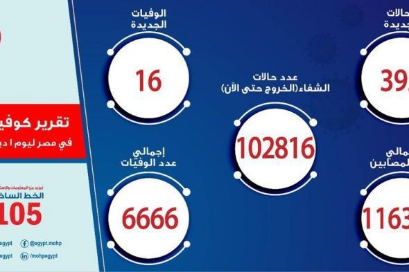 زيادة جديدة في أعداد المصابين بفيروس كورونا اليوم الثلاثاء ا ديسمبر والإجمالي يسجل 116303 حالة
