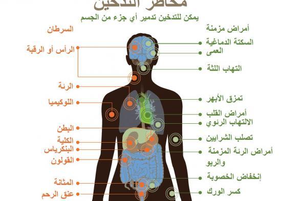 أضرار التدخين .. التي لا يعرفها الكثير من المدخنين